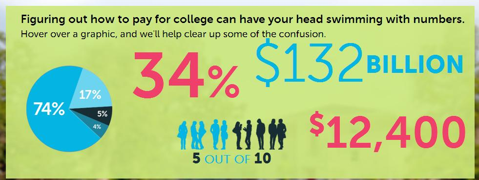 Online Tools & Resources Pay for College: Financial Aid 101 College Costs Scholarships & Grants Paying Your