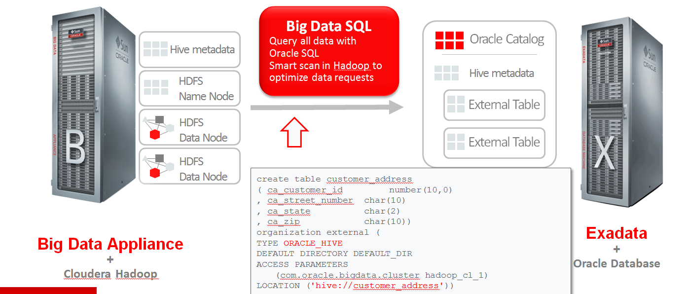 Oracle Big Data SQL Query All Data