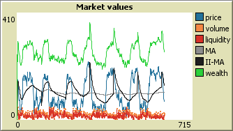 4. Experiments and results. Different situations in this model are really easy to be painted. 1. Standard (neutral) economic conditions lead to a random and stable stock market trend: 2.