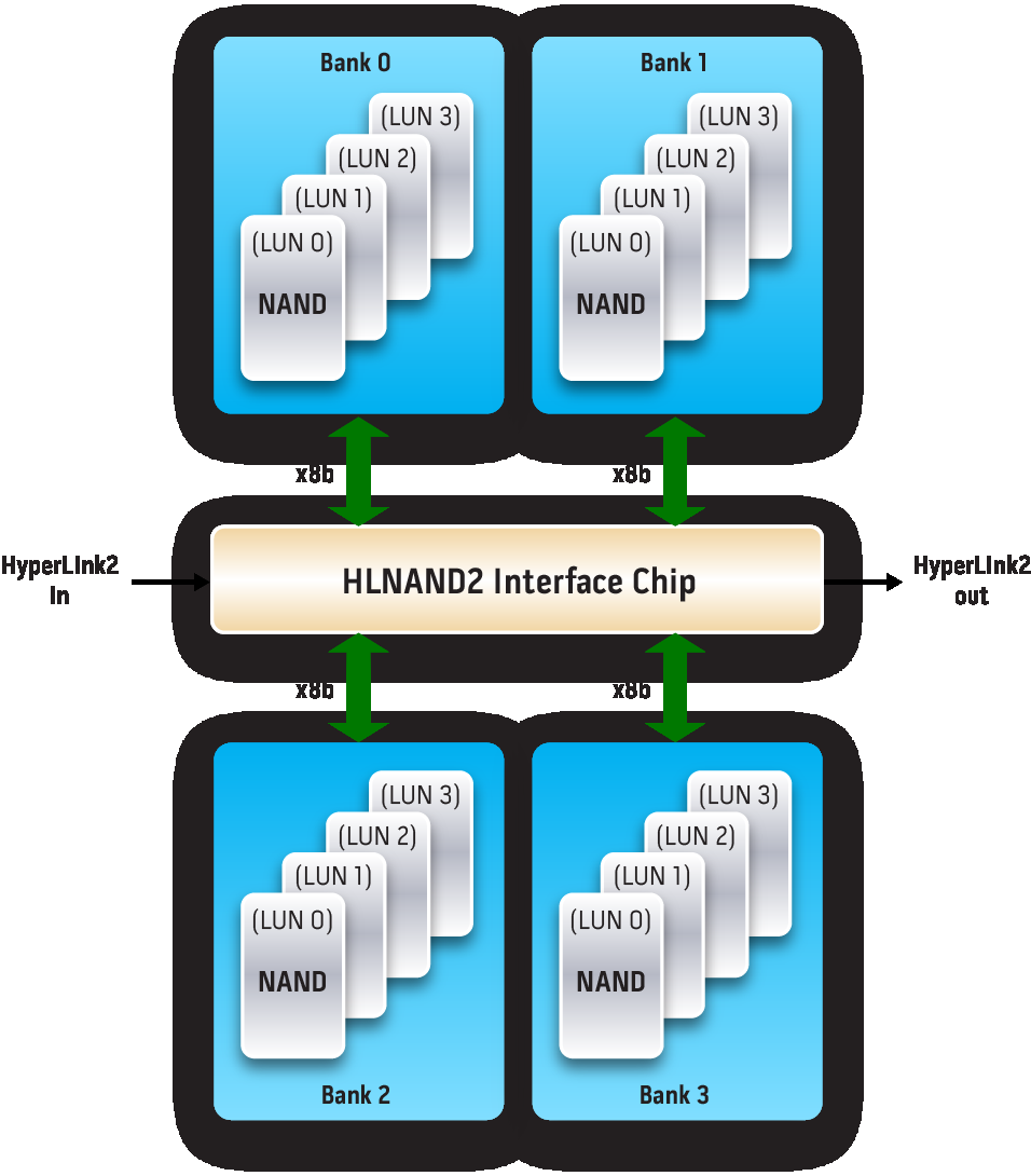 Next Generation Flash Memory for Hyper-Scalability High Capacity: 1Tb & 2Tb HLNAND,