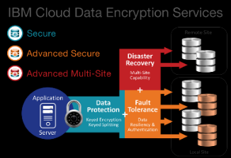 IBM Cloud Data Encryption Services Software-defined data encryption built on SoftLayer to protect data across your hybrid environment One of the industry s only data encryption solutions offering