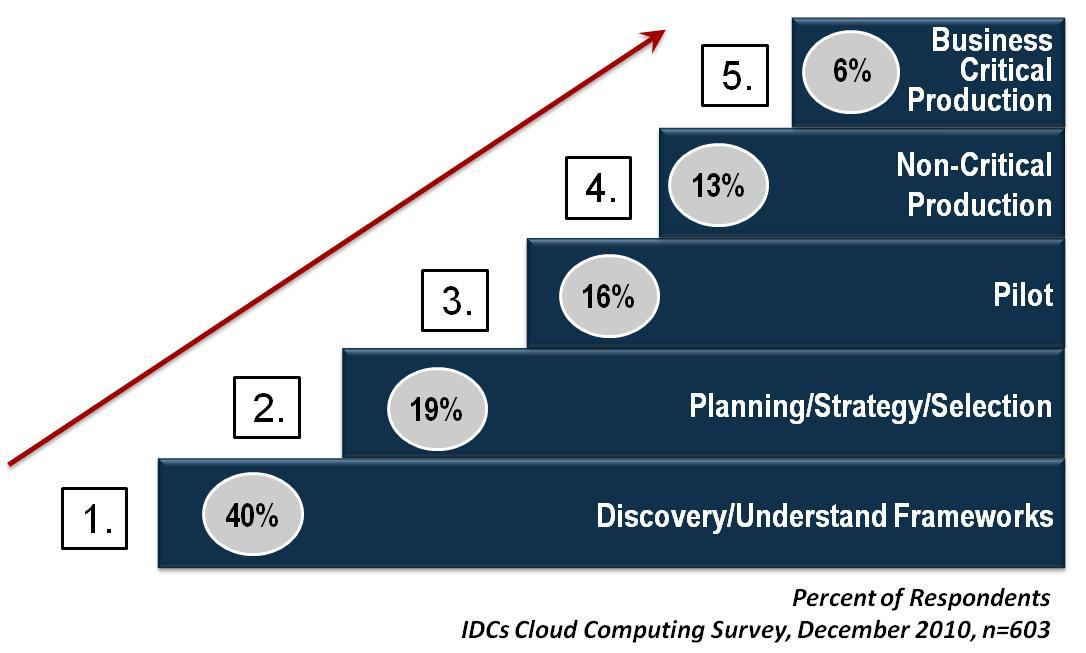 Clouds for Enterprises Will require a new set of operational standards for maturity The market will grow as SLAs improve Innovation for enterprises will be