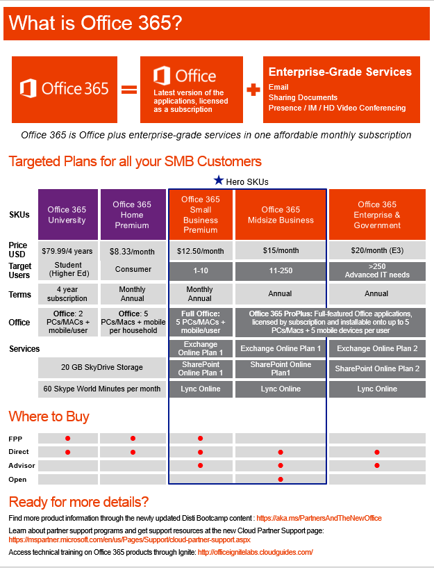 Why Office 365? (One pager) What is Office?