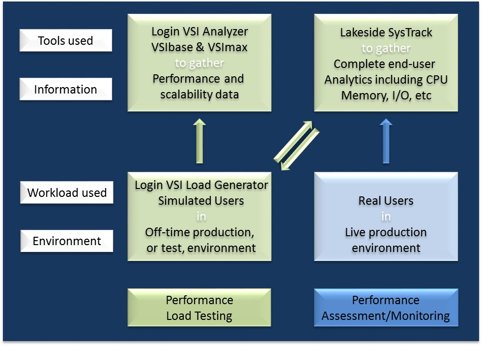 7 Virtual Desktop Infrastructure Optimization with SysTrack accurate picture of what the unique loading conditions will be in a given environment.
