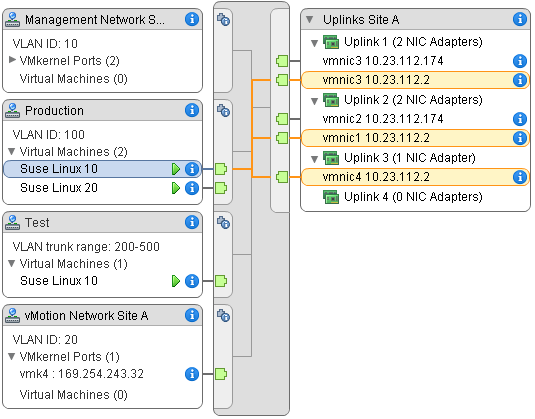 Chapter 3 Setting Up Networking with vsphere Distributed Switches You can change the scope of the diagram by using no filters or by applying custom filters.