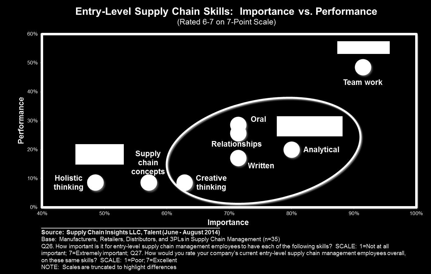employees are coming from business school supply chain programs.