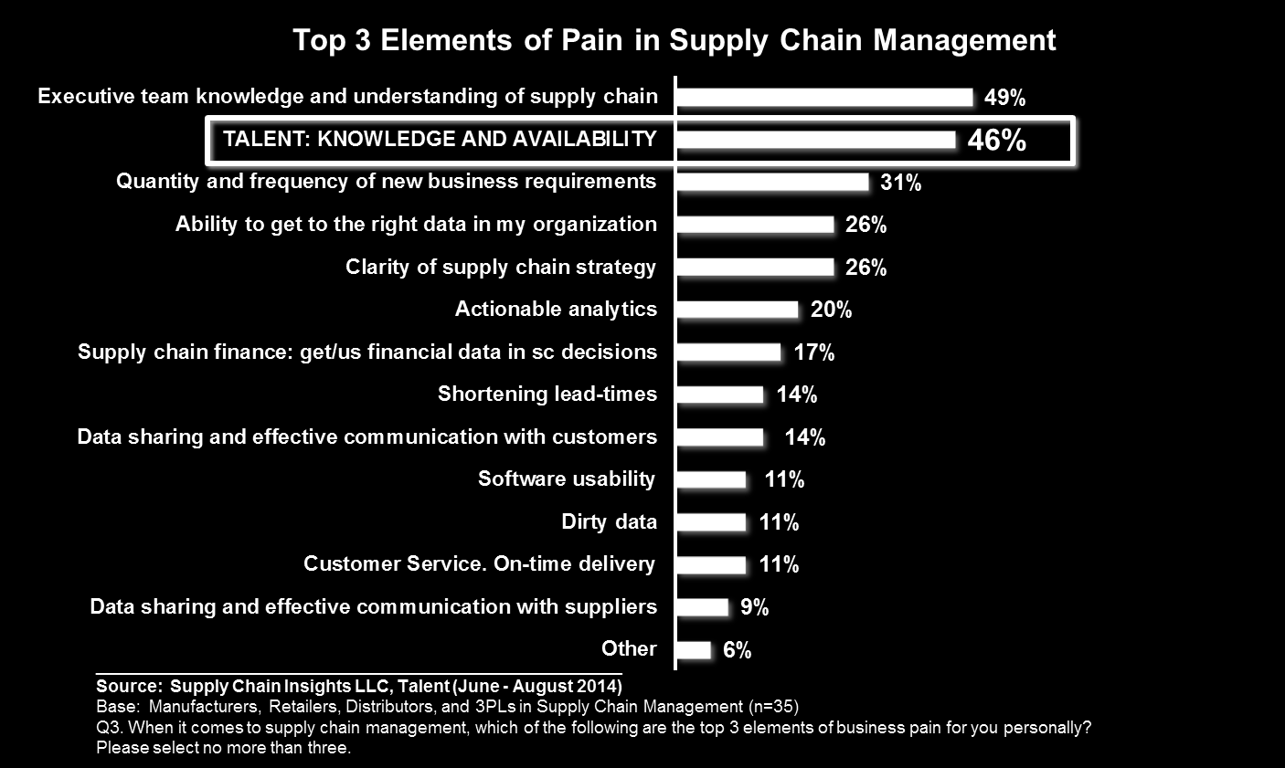 supply. Companies are competing for supply chain talent. Those that have well-defined supply chain talent strategies and aligned/supportive management have the best shot at getting the best talent.