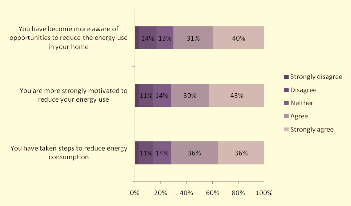 Figure 3: Behaviour since involvement with Energy Saving Scotland home loans pilot scheme (n=80) Thus it appears that, following involvement with the loans scheme, householders become more aware of