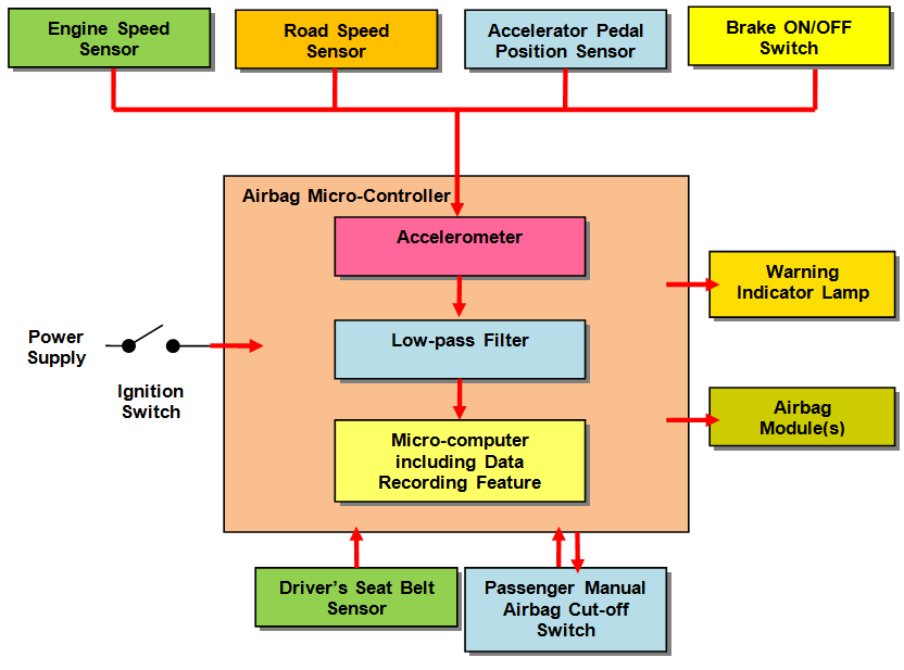 LONG AND MAGUIRE: Accident Investigation 4-5 th September, Proceedings ITRN2014 EDR Construction and Operation EDR is an integral function of an automotive airbag micro-controller, Figure 3.