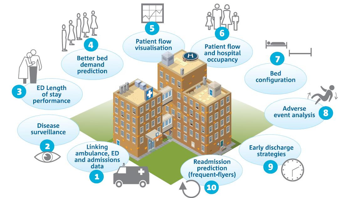Patient Flow @ AEHRC Enabling hospitals to better manage their