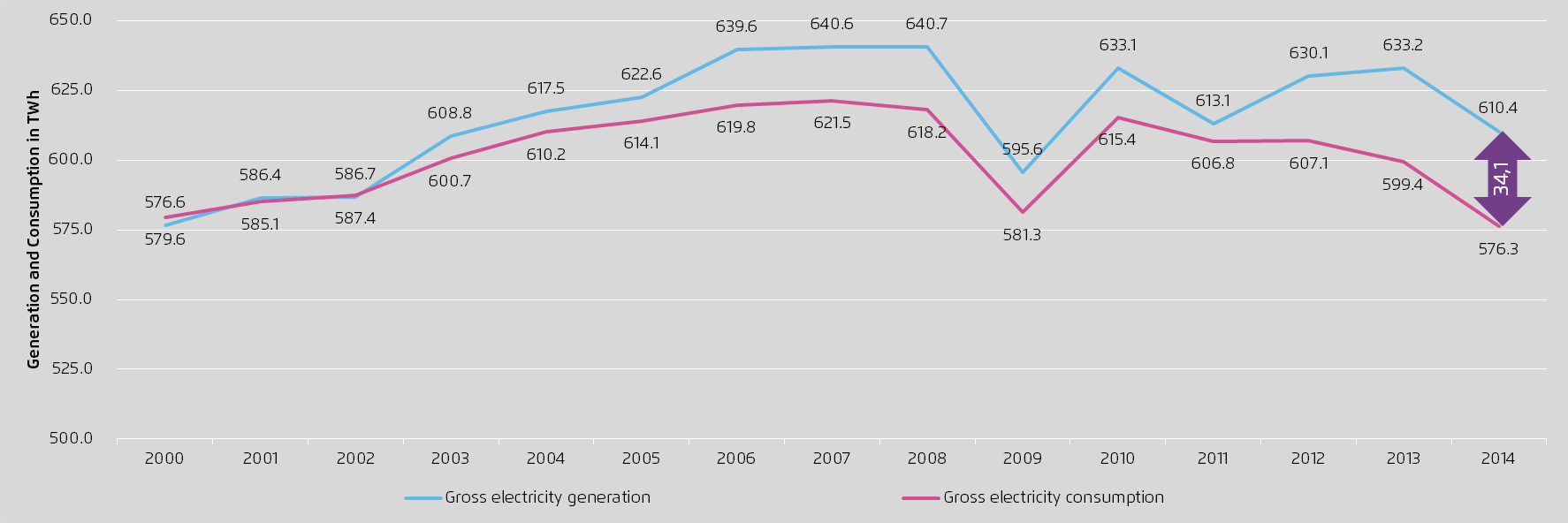 The gap between electricity generation and demand is widening since 2001: Germany is power