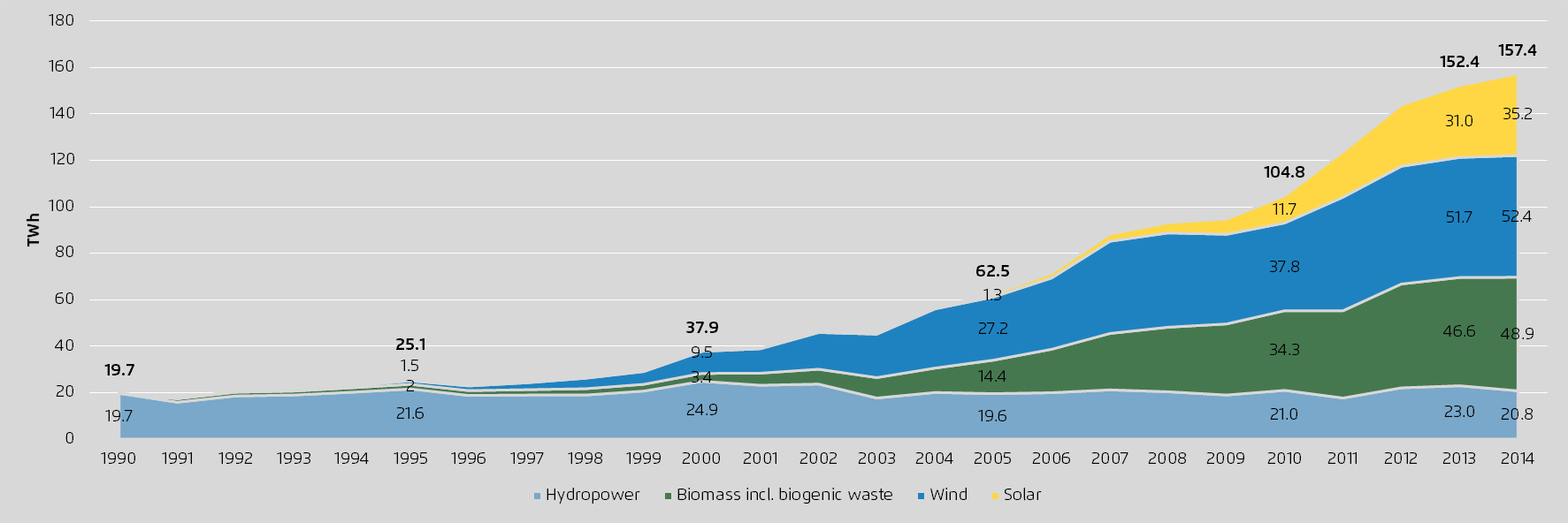 Renewables produced eight times more power in 2014 than in 1990.