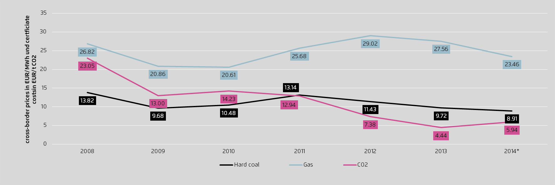 The gap in the coal and gas price has widened dramatically since 2010 and only narrowed slightly in 2014. CO 2 prices remained steady at low levels.