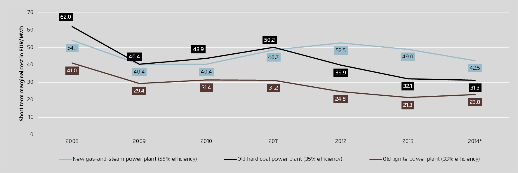 Because of the price relations between coal, gas and CO2, since 2011 electricity from old hard-coal plants has been cheaper than power from new gas-fired plants.