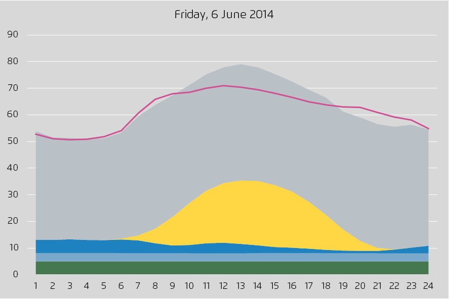 Record days in the power sector 2014: Sunday, 11 May 2014: 80% of power demand is met by renewables Friday, 6 Juni 2014: Maximum