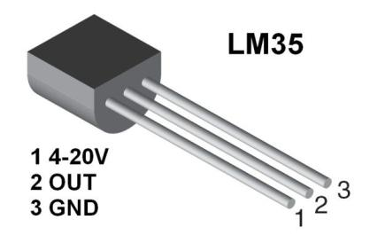 II. BLOCK DIAGRAM AND HARDWARE DESCRIPTION TEMPERATURE SENSOR: LM35 temperature sensor is arranged to detect if the temperature is high inside the car.
