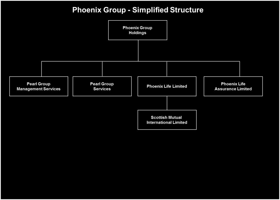 3. Company Background 3.1 Company History and Group Structure 3.1.1 Phoenix Life Limited did not contain any with-profits business immediately prior to 31 December 2005.