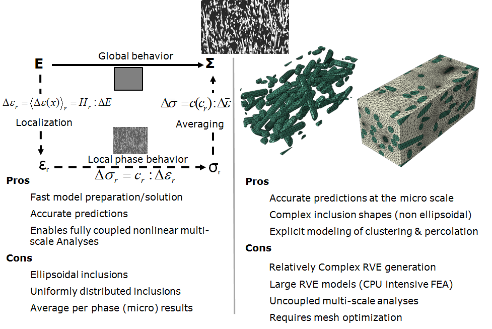 At the material level one can either use semi-analytical Eshelby-based homogenization methods like Mori-Tanaka or direct FEA modeling of a Representative Volume Element (RVE) of the material.