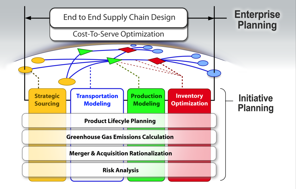 To visualize these various relationships on a spectrum, the graphic below depicts the spectrum from macro focus on the supply chain itself (SCND) to the micro focus on individual products (CTS) and