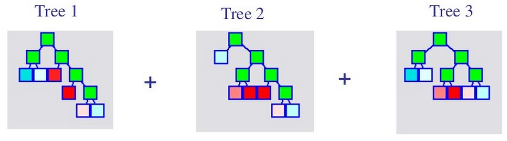 TreeNet Stochastic Gradient Boosting Small decision trees built in an errorcorrecting sequence 1.