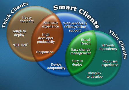 Comparison of Thick, Smart and Thin Client Figure 9 : Comparison of Thick, Smart and Thin