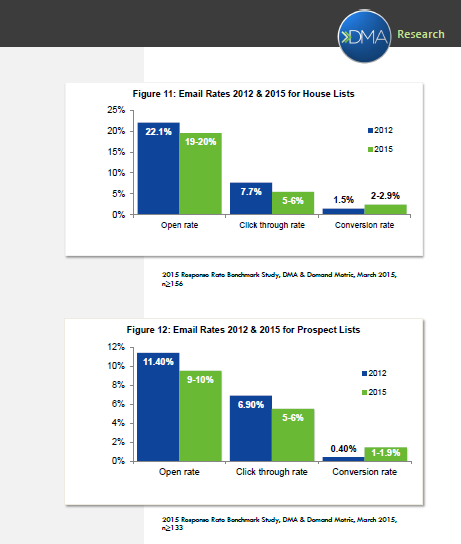 2015 DMA RESPONSE RATE REPORT Email open rates range from 22% for House Lists to 11%