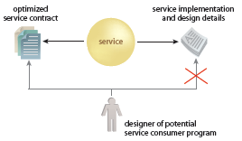 Abstraction General categories of information about service: Functional Technology Programmatic Quality of Service Service