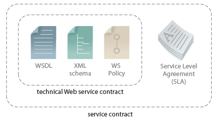 Standardized Service Contract Same contract design standards within