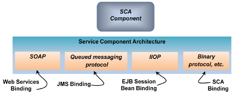 Service Component Architecture (SCA) Programming model seen