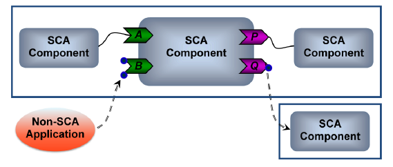Service Component Architecture (SCA) Assembly: Packaging component as a service Combining into composites