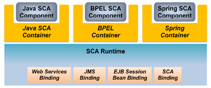 Service Component Architecture (SCA) Advantage over Spring: remote components multiple protocols for communication variety of programming
