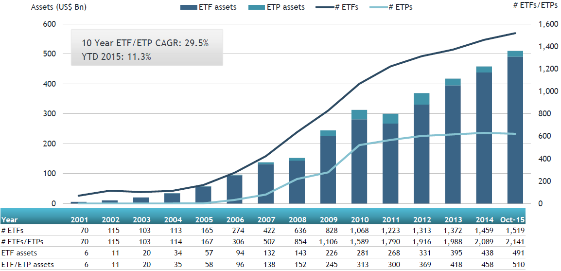 European ETF asset growth is ongoing