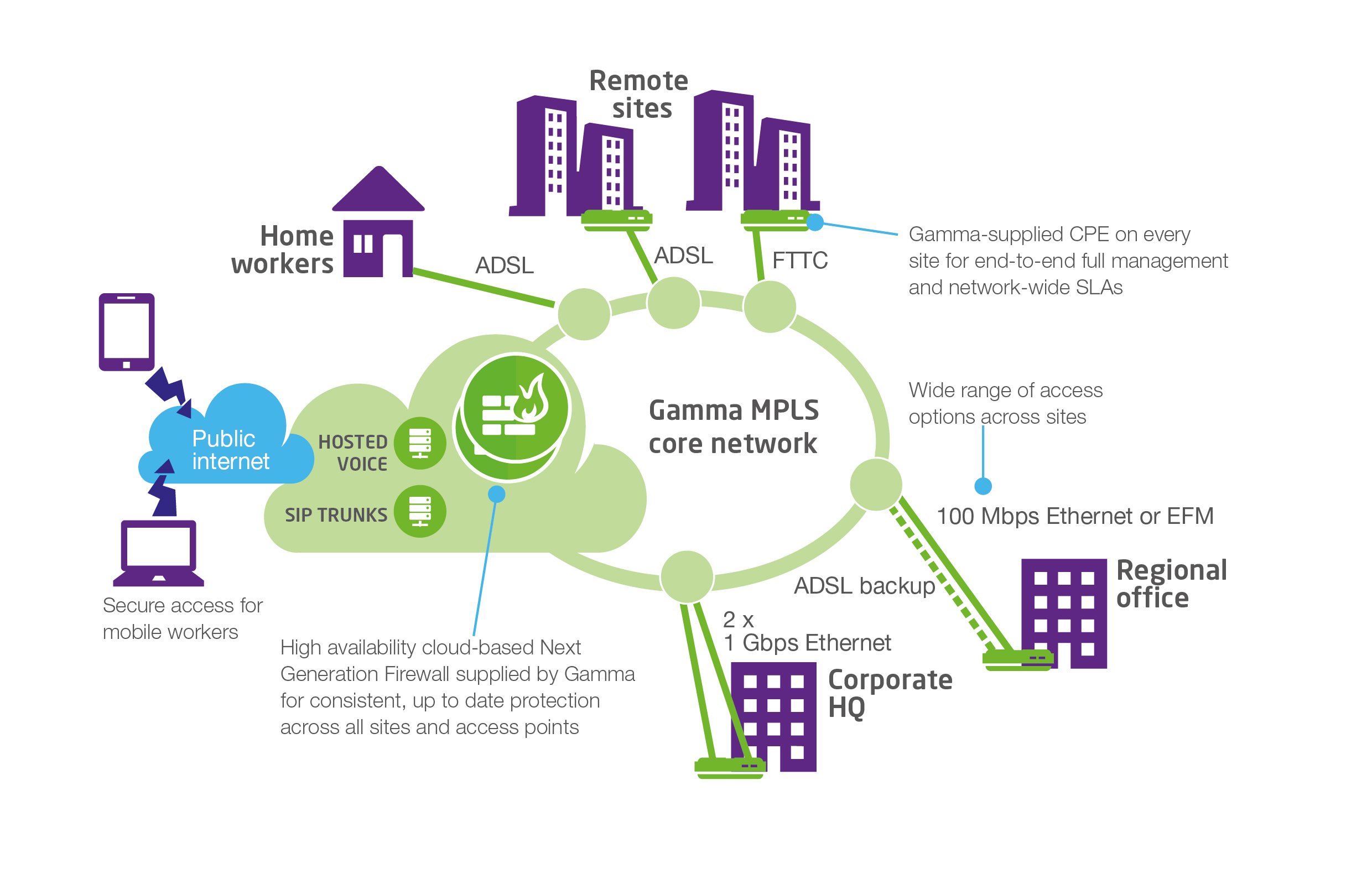 Gamma's MPLS core network Gamma s core network is a Multiprotocol Label Switching (MPLS)-based Wide Area Network (WAN) that enhances the inherent benefits of MPLS with the integration of our