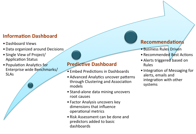 An Introduction to Dashboards The missing Decision in Decision Support Systems Business Intelligence dashboards and reports are known as 'Decision Support Systems' since they support business