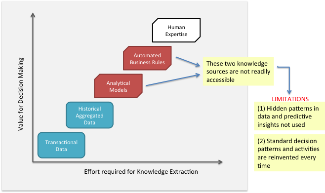Figure 6: Limitations of not using all Knowledge Sources The challenge has shifted from accessibility to consumption of these advanced technologies.