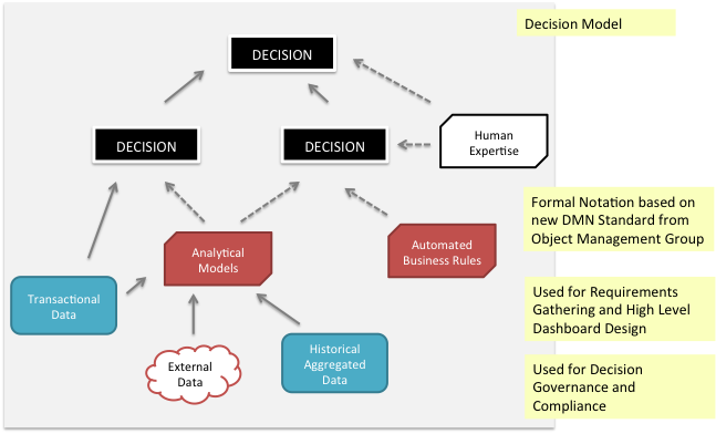 Why Decision Modeling Decision Models connect Knowledge to Decisions Decisions models (Figure 7) are graphical representations showing how a decision is composed of other sub-decisions along with the