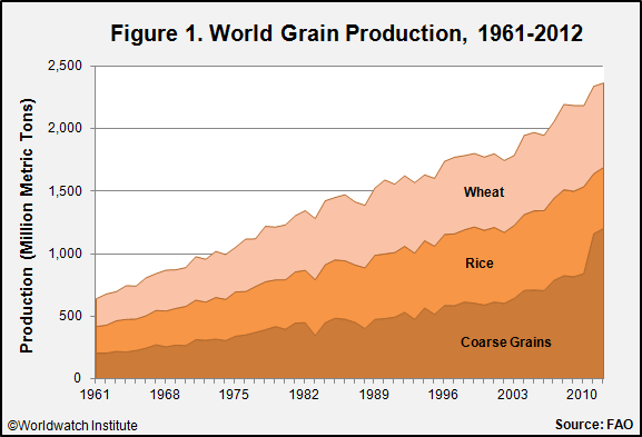 Above: World grain production 1961-2012. U.N. Food and Agriculture Organization. It is a simple matter to find documentation of the ever-rising production of grains.