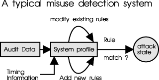 Denial of Service : event will monopolizes a resource. So resource will be unavailable to other activities. Fig 1 Typical locations for an IDS II. TYPES OF INTRUSION DETECTION METHODS A.