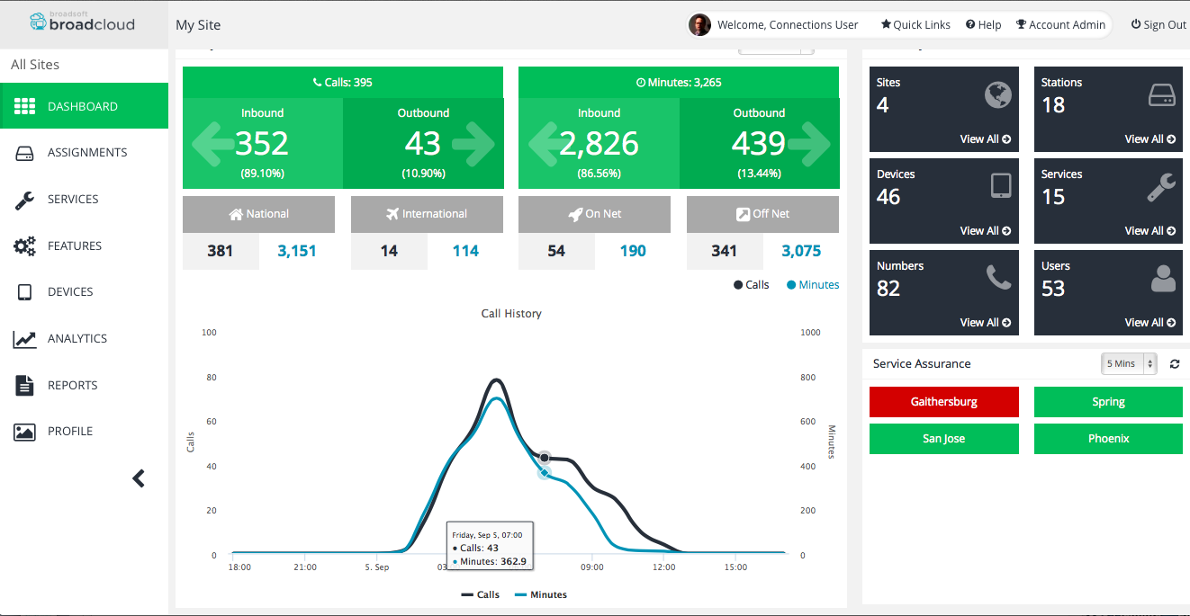 Enterprise Self Care First time walkthrough Activation Dashboard Performance Dashboard