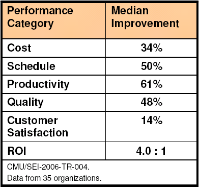 CMMI Experiences SEI collects quantitative measures of CMMI performance