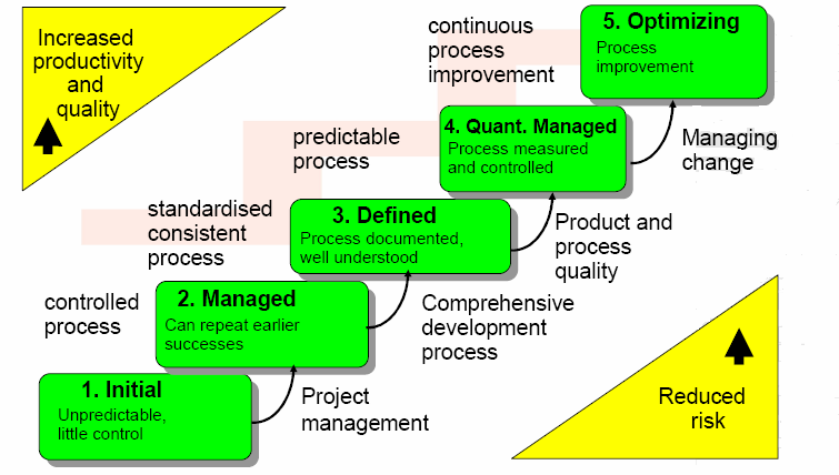 With the adoption of CMMI comes the reward of software process improvement as well as product quality enhancement.