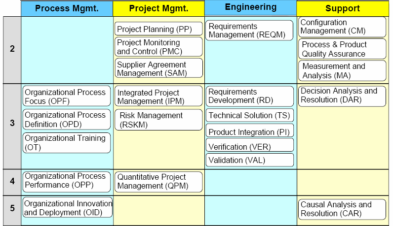 There are 22 process areas in CMMI V1.2. A process area is a cluster of related practices in an area that, when implemented collectively, satisfies a set of goals considered important for making improvement in that area.