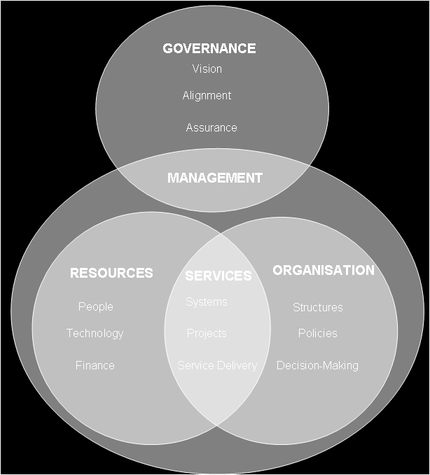 Figure 1 A Framework for the Management and Governance of Information Systems Each of the perspectives (governance, resources, organisation and services) contain three key issues.