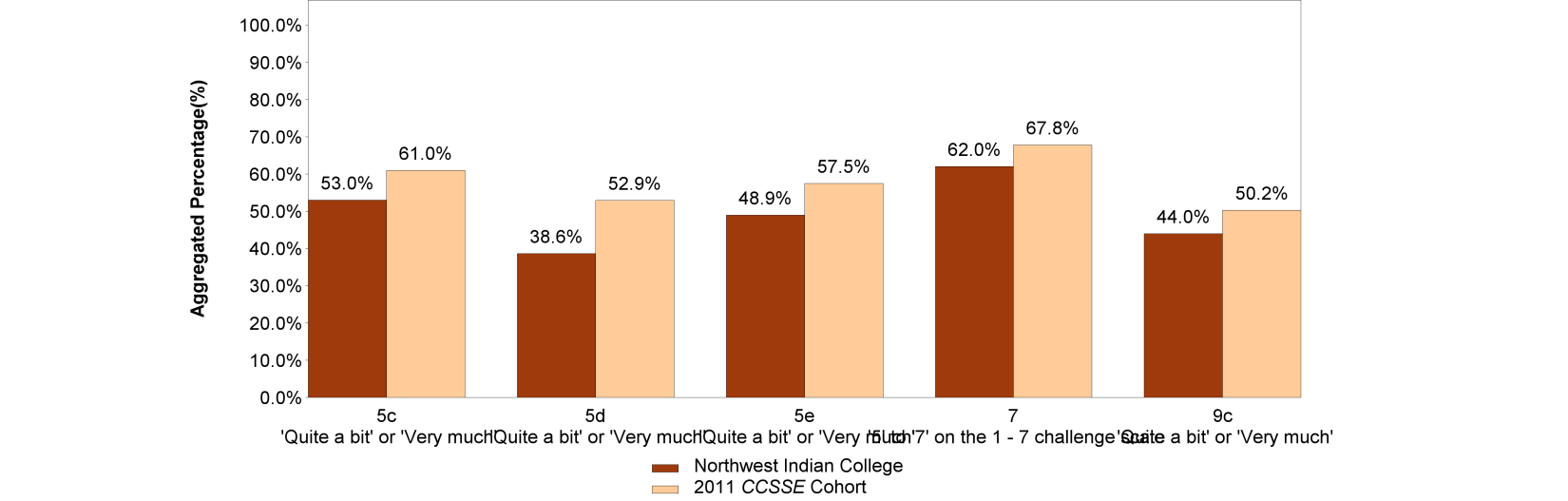 Aspects of Lowest Student Engagement Figure 4 displays the aggregated frequencies for the items on which the college performed least favorably compared with the 2011 CCSSE Cohort. For instance, 53.