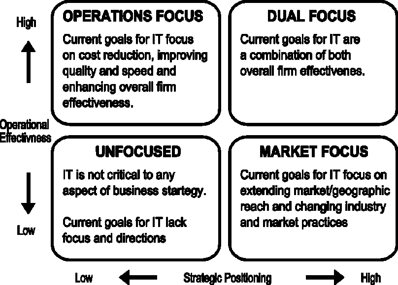Figure 2: Corporate goals for IT Unfocused: executives are indifferent toward IT and they will more likely underestimate or mismanage their investments in informatics.