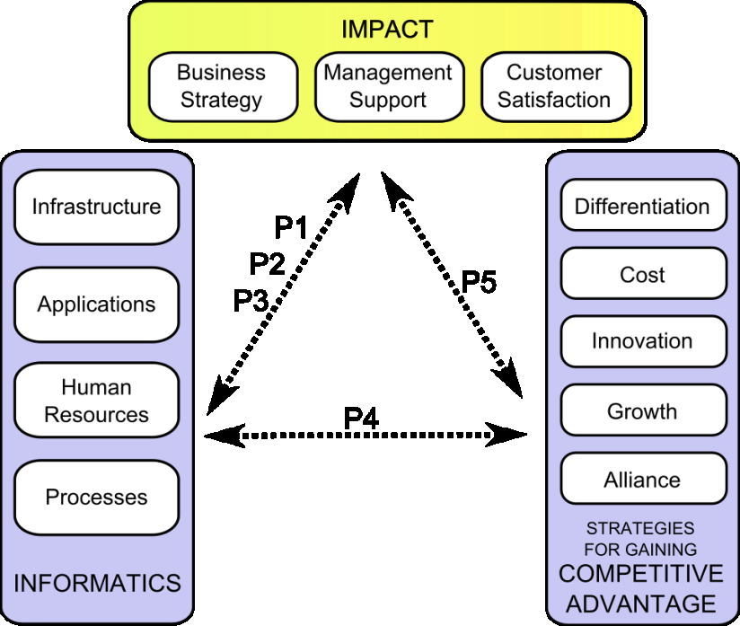 Figure 3: Research model and prepositions P1: Supportive, encouraging and positive perception of usage of informatics among top management has positive impact on maturity level of company's