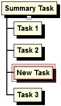 Paste After Paste After (only available in WBS Charts) Paste After pastes previously Cut or Copied tasks to the Right of the selected task if tasks are displayed in a left to right fashion or Below