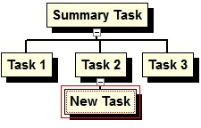 Paste Subtask Paste Subtask (only available in WBS Charts) Pastes previously Cut or Copied tasks as a subordinate to the selected task.