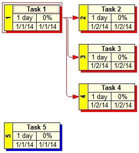 Selecting Multiple Tasks and setting the Active Task To select multiple tasks in a WBS Chart or Network Chart: 1.