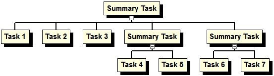 Selecting All Custom Subtask Arrangements would arrange all boxes in the same style as defined in the Overall Style drop
